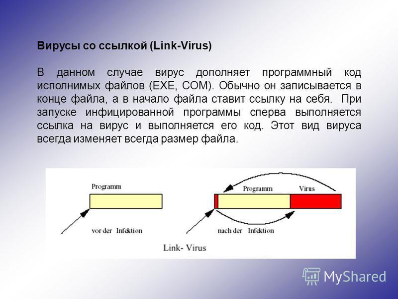 Вирусы со ссылкой (Link-Virus) В данном случае вирус дополняет программный код исполнимых файлов (EXE, COM). Обычно он записывается в конце файла, а в начало файла ставит ссылку на себя. При запуске инфицированной программы сперва выполняется ссылка