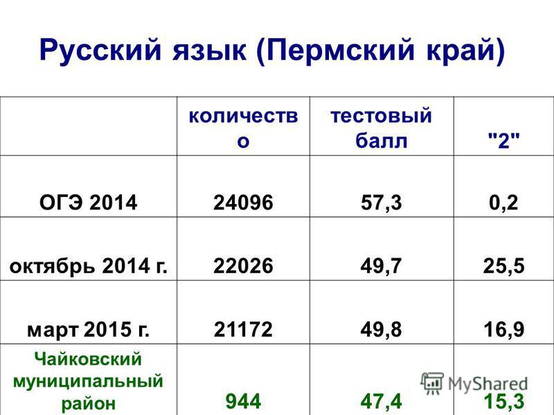 Русский язык (Пермский край) количеств о тестовый балл2 ОГЭ 20142409657,30,2 октябрь 2014 г.2202649,725,5 март 2015 г.2117249,816,9 Чайковский муниципальный район 94447,415,3