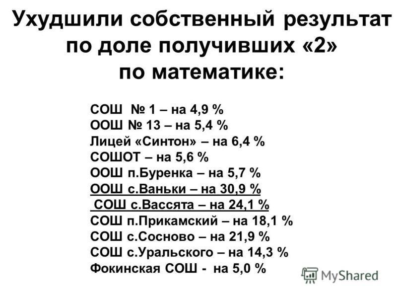 Ухудшили собственный результат по доле получивших «2» по математике: СОШ 1 – на 4,9 % ООШ 13 – на 5,4 % Лицей «Синтон» – на 6,4 % СОШОТ – на 5,6 % ООШ п.Буренка – на 5,7 % ООШ с.Ваньки – на 30,9 % СОШ с.Вассята – на 24,1 % СОШ п.Прикамский – на 18,1