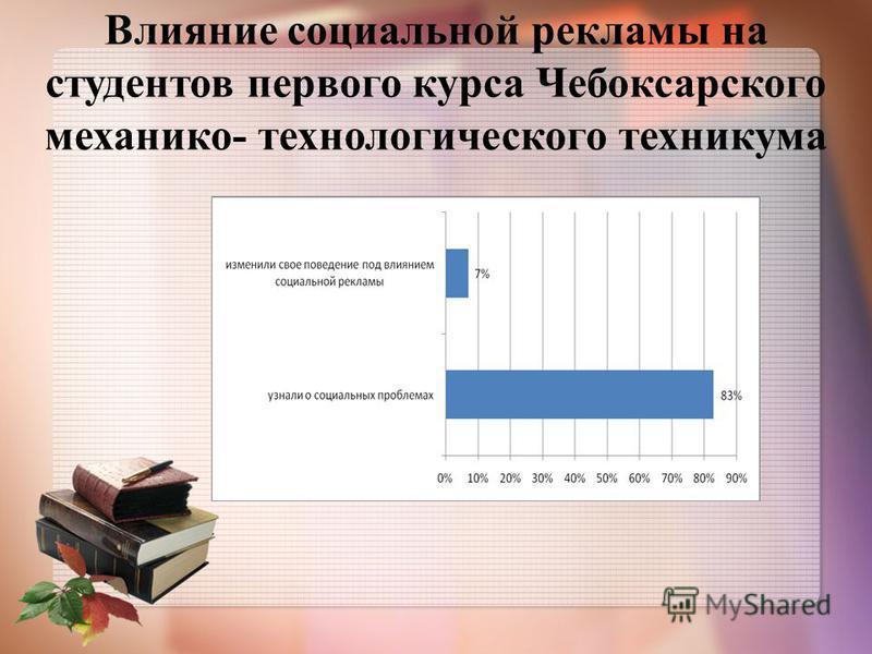 Влияние социальной рекламы на студентов первого курса Чебоксарского механико- технологического техникума