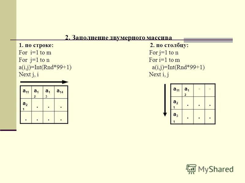 2. Заполнение двумерного массива 1. по строке: 2. по столбцу: For i=1 to m For j=1 to n For j=1 to n For i=1 to m a(i,j)=Int(Rnd*99+1) Next j, i Next i, j а 11 а 12 а 12 а 13 а 13 а 14 а 21 а 21....... а 11 а 12 а 12.. а 21 а 21... а 31 а 31...