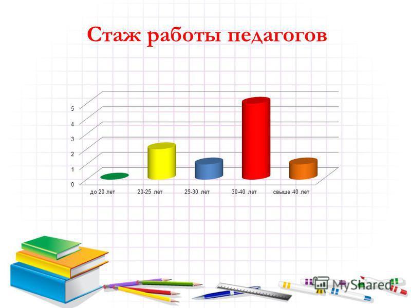 Стаж работы педагогов