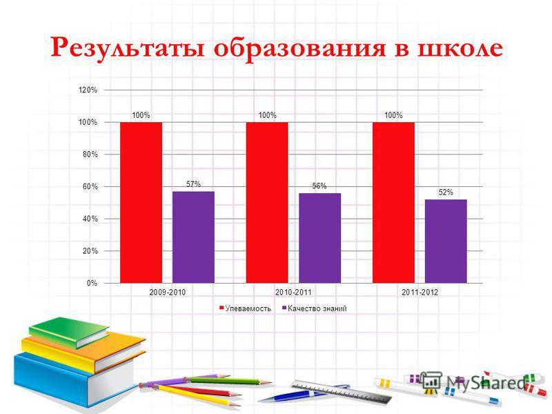 Результаты образования в школе