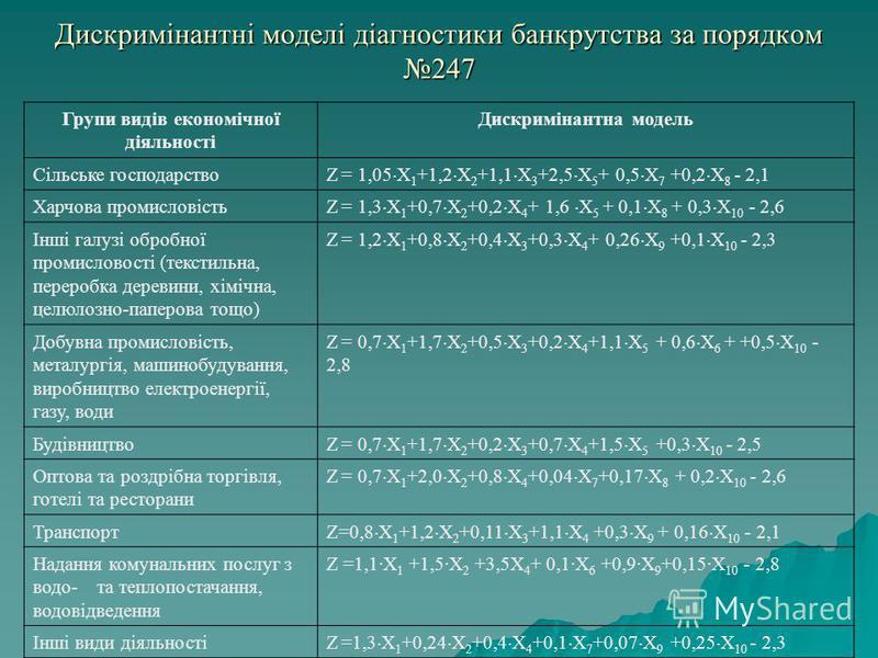 Дискримінантні моделі діагностики банкрутства за порядком 247 Групи видів економічної діяльності Дискримінантна модель Сільське господарство Z = 1,05 X 1 +1,2 X 2 +1,1 X 3 +2,5 X 5 + 0,5 X 7 +0,2 X 8 - 2,1 Харчова промисловість Z = 1,3 X 1 +0,7 X 2 +