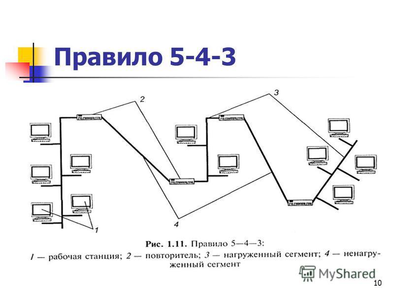 10 Правило 5-4-3