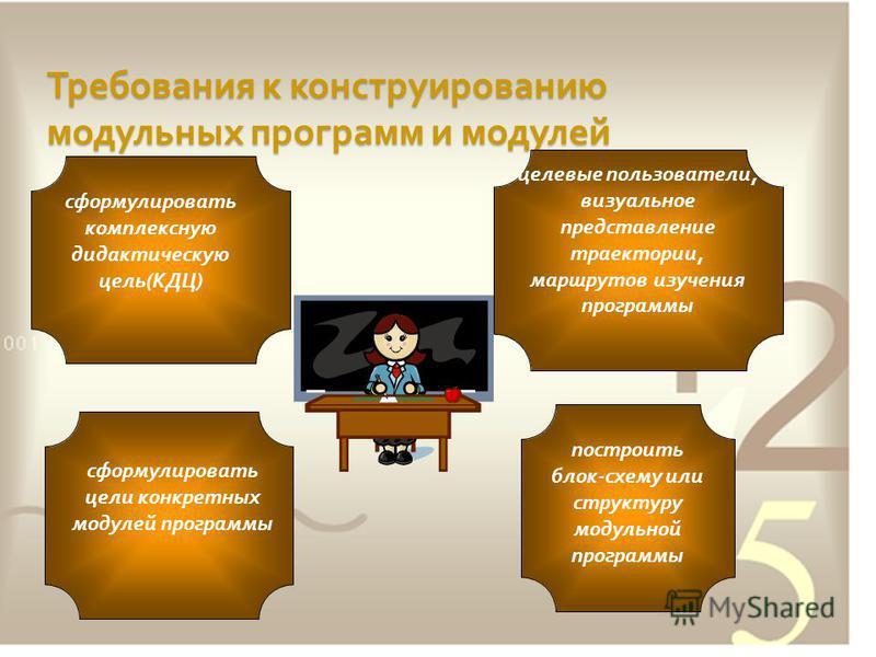 Требования к конструированию модульных программ и модулей сформулировать комплексную дидактическую цель ( КДЦ ) сформулировать цели конкретных модулей программы целевые пользователи, визуальное представление траектории, маршрутов изучения программы п
