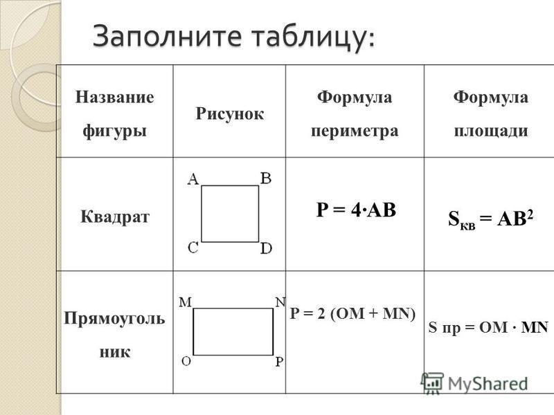 Заполните таблицу : Название фигуры Рисунок Формула периметра Формула площади Квадрат P = 4·AB S кв = АВ 2 Прямоуголь ник P = 2 (OM + MN) S пр = OM · MN