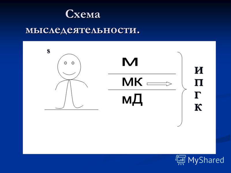 Схема мыследеятельности. S ИПГК