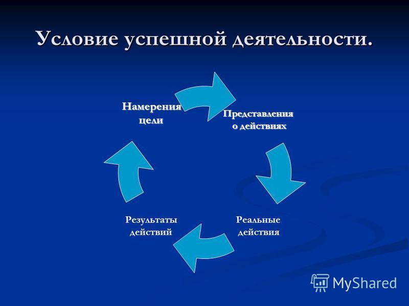 Условие успешной деятельности. Представления о действиях о действиях Реальные действия Результаты действий Намеренияцели