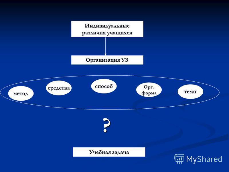 Организация УЗ Учебная задача Индивидуальные различия учащихся метод способ Орг. форма темп средства ?