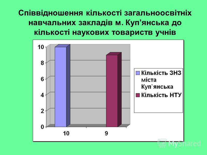 Співвідношення кількості загальноосвітніх навчальних закладів м. Купянська до кількості наукових товариств учнів