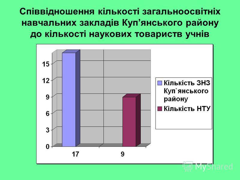 Співвідношення кількості загальноосвітніх навчальних закладів Купянського району до кількості наукових товариств учнів