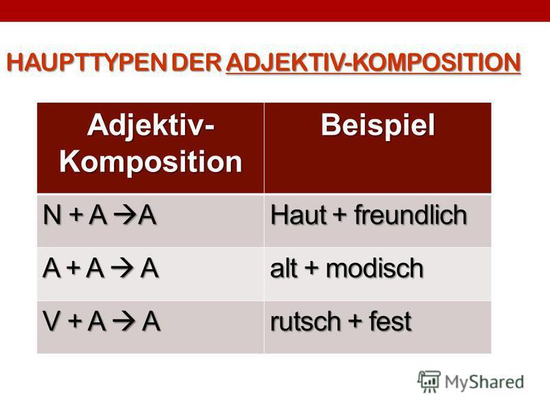 HAUPTTYPEN DER ADJEKTIV-KOMPOSITION Adjektiv- Komposition Beispiel N + A A Haut + freundlich A + A A alt + modisch V + A A rutsch + fest