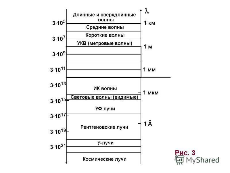 Рис. 3 Длинные и сверхдлинные волны Средние волны Короткие волны УКВ (метровые волны) ИК волны Световые волны (видимые) УФ лучи Рентгеновские лучи - лучи Космические лучи 3·10 5 3·10 7 3·10 9 3·10 11 3·10 13 3·10 15 3·10 17 3·10 19 3·10 21 1 м 1 мм 1