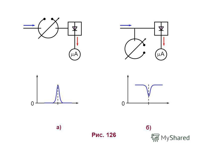 а)а) б)б) 0 Рис. 126 A A 0