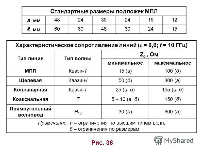 Рис. 36 Стандартные размеры подложек МПЛ a, мм 482430241512, мм 60 48302415 Характеристическое сопротивление линий ( = 9,6; f = 10 ГГц) Тип линии Тип волны Z c, Ом минимальное максимальное МПЛКвази-Т15 (а)100 (б) Щелевая Квази-Н50 (б)300 (а) Копланар