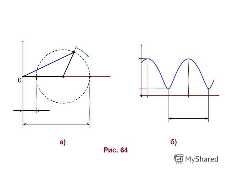 Рис. 64 а)б)б) 0