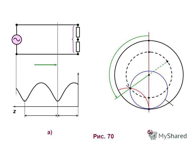Рис. 70 б)б) z а)а)