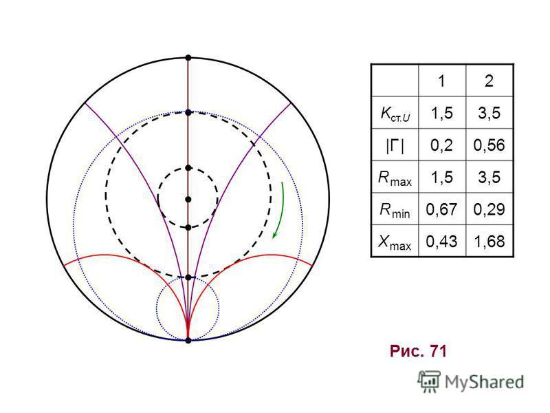 Рис. 71 12 K ст.U 1,53,5 |Г ||Г |0,20,56 R max 1,53,5 R min 0,670,29 X max 0,431,68