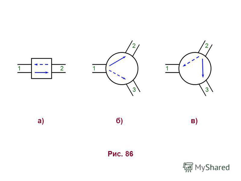Рис. 86 а)б)б) 3 1 2 1 2 в)в) 3 1 2
