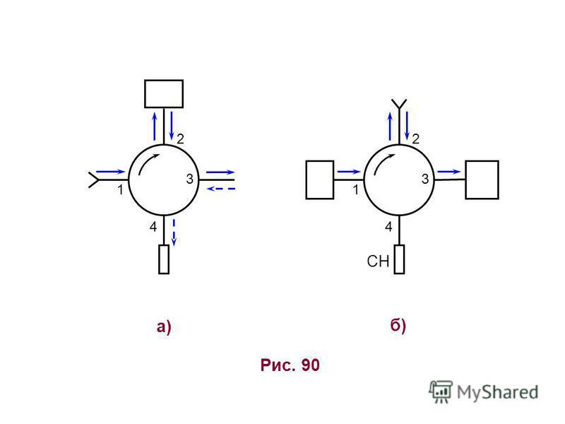 Рис. 90 а)а) 1 2 3 4 б)б) 1 СН 2 3 4