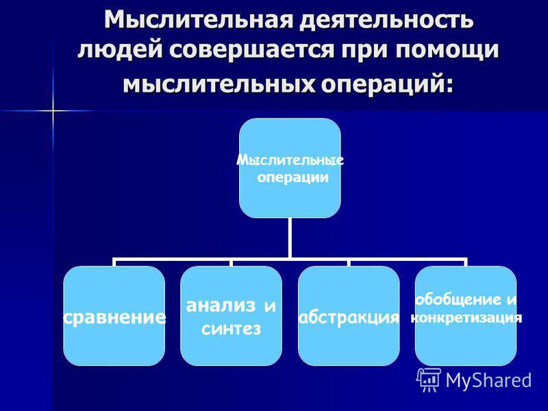 Мыслительная деятельность людей совершается при помощи мыслительных операций: Мыслительные операции сравнение анализ и синтез абстракция обобщение и конкретизация