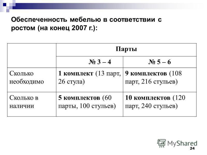 24 Обеспеченность мебелью в соответствии с ростом (на конец 2007 г.): Парты 3 – 4 5 – 6 Сколько необходимо 1 комплект (13 парт, 26 стула) 9 комплектов (108 парт, 216 стульев) Сколько в наличии 5 комплектов (60 парты, 100 стульев) 10 комплектов (120 п