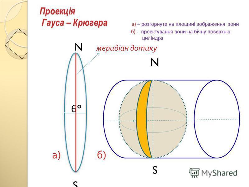 Проекція Гауса – Крюгера а) – розгорнуте на площині зображення зони б) - проектування зони на бічну поверхню циліндра N меридіан дотику N 6° а ) б ) S