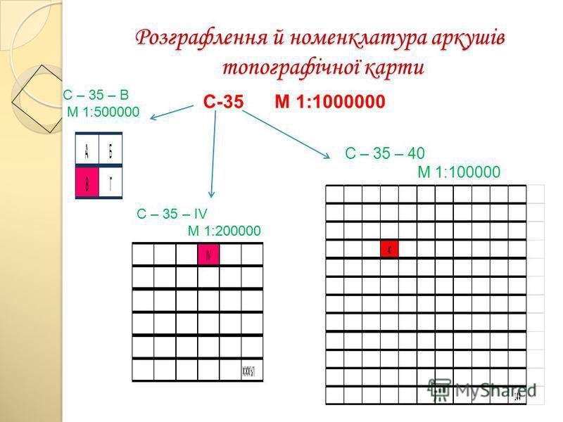 Розграфлення й номенклатура аркушів топографічної карти C-35 М 1:1000000 C – 35 – В M 1:500000 C – 35 – IV M 1:200000 C – 35 – 40 M 1:100000