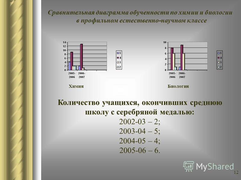 11 Диагностика уровня обученности в профильных классах (по линии УПРо) 2005-06 уч.г. Профильный (естественно-научный) класс (10 б) Предмет «5»«4»«3»«2»Качество знаний Средний балл Обучен- ность химия 4 (23,5%)9 (52,9%)2 (11,7%) 76,53,8888,2 биология–