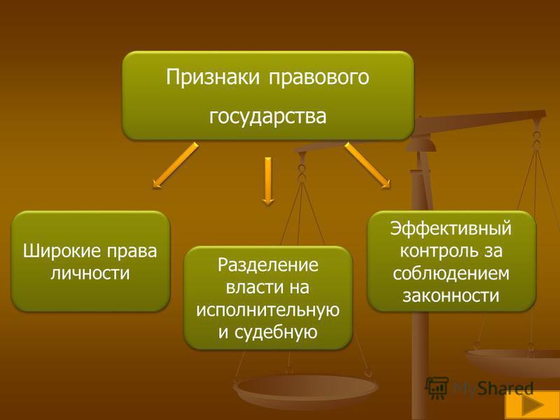 Признаки правового государства Признаки правового государства Разделение власти на исполнительную и судебную Широкие права личности Эффективный контроль за соблюдением законности