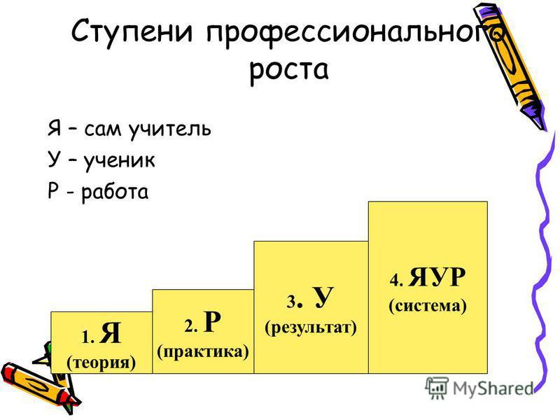 Ступени профессионального роста Я – сам учитель У – ученик Р - работа 1. Я (теория) 2. Р (практика) 3. У (результат) 4. ЯУР (система)