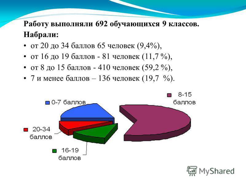 Работу выполняли 692 обучающихся 9 классов. Набрали: от 20 до 34 баллов 65 человек (9,4%), от 16 до 19 баллов - 81 человек (11,7 %), от 8 до 15 баллов - 410 человек (59,2 %), 7 и менее баллов – 136 человек (19,7 %).