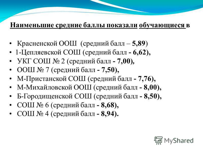 Наименьшие средние баллы показали обучающиеся в Красненской ООШ (средний балл – 5,89) 1-Цепляевской СОШ (средний балл - 6,62), УКГ СОШ 2 (средний балл - 7,00), ООШ 7 (средний балл - 7,50), М-Пристанской СОШ (средний балл - 7,76), М-Михайловской ООШ (