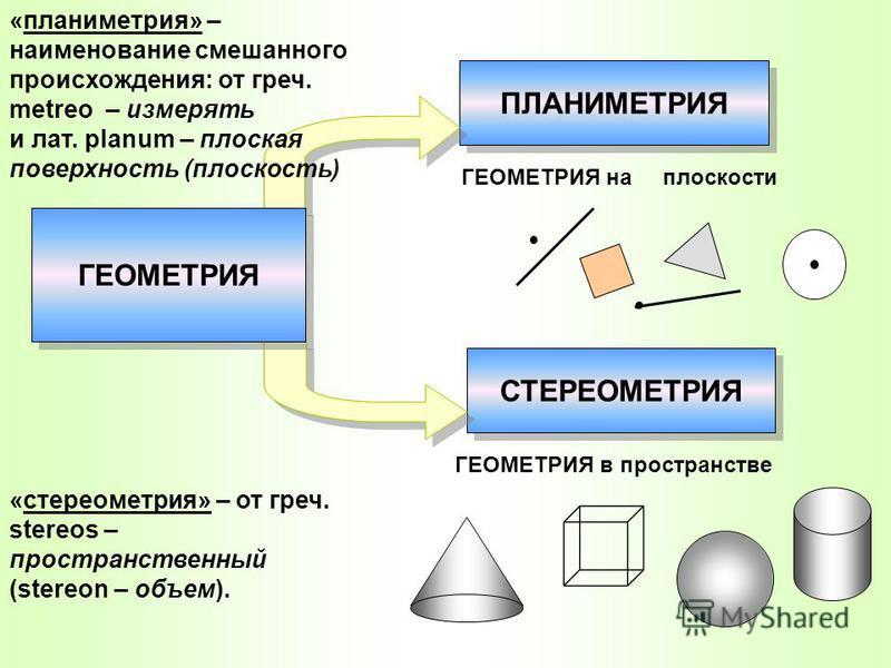ПЛАНИМЕТРИЯ СТЕРЕОМЕТРИЯ ГЕОМЕТРИЯ на плоскости ГЕОМЕТРИЯ в пространстве «планиметрия» – наименование смешанного происхождения: от греч. metreo – измерять и лат. planum – плоская поверхность (плоскость) «стереометрия» – от греч. stereos – пространств