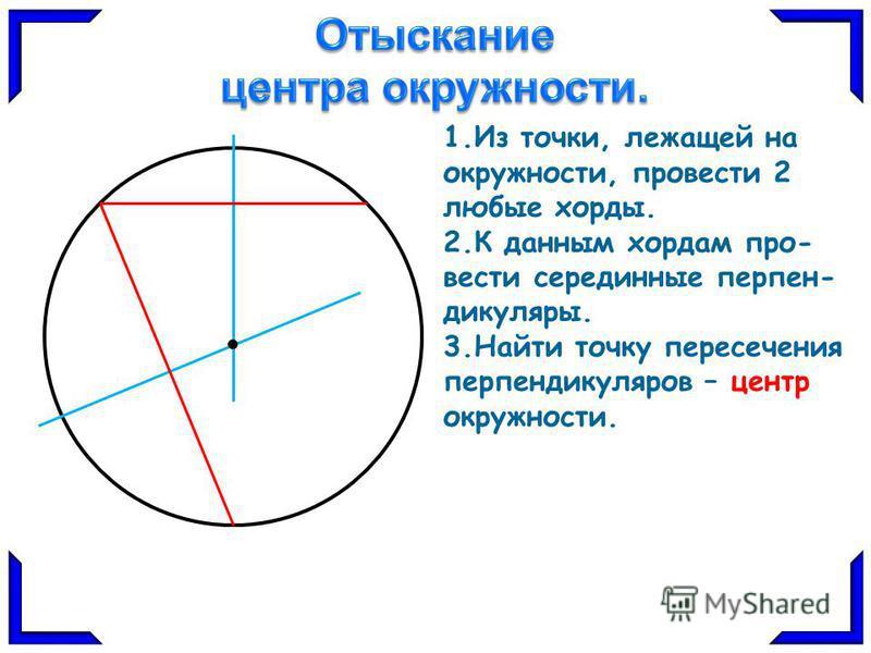 1. Из точки, лежащей на окружности, провести 2 любые хорды. 2. К данным хордам про- вести серединные перпендикуляры. 3. Найти точку пересечения перпендикуляров – центр окружности.