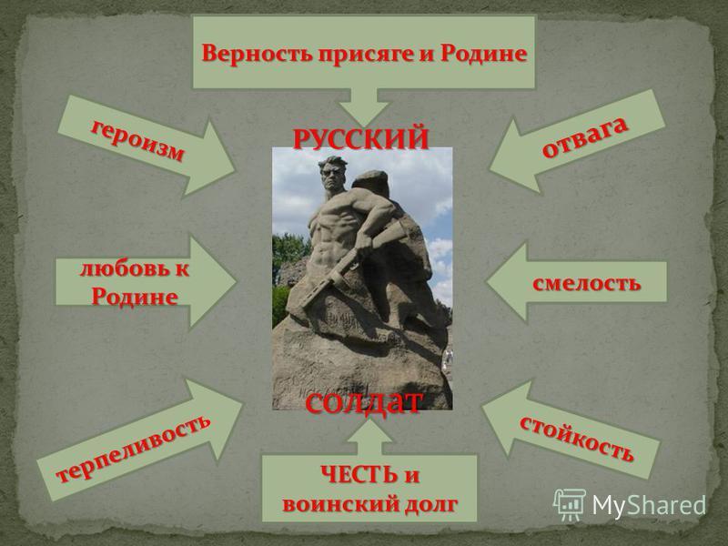 солдат РУССКИЙ отвага смелость стойкость героизм любовь к Родине терпеливость терпеливостьь Верность присяге и Родине ЧЕСТЬ и воинский долг