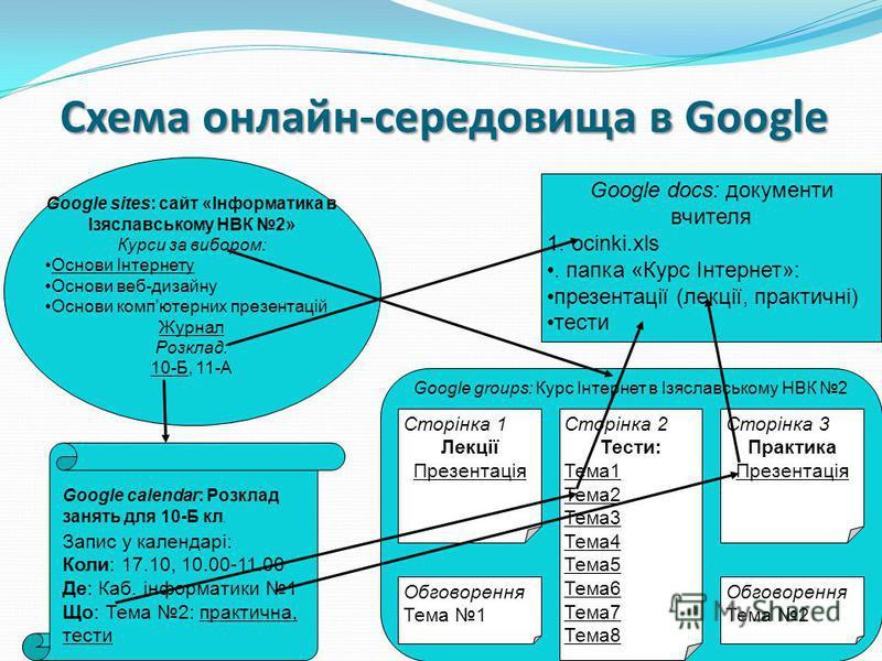 Схема онлайн-середовища в Google Google sites: сайт «Інформатика в Ізяславському НВК 2» Курси за вибором: Основи Інтернету Основи веб-дизайну Основи компютерних презентацій Журнал Розклад: 10-Б, 11-А Google docs: документи вчителя 1. ocinki.xls. папк