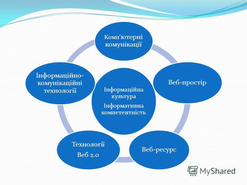 Інформаційна культура Інформативна компетентність Комп ютерні комунікації Веб-простір Веб-ресурс Технології Веб 2.0 Інформаційно- комунікаційні технології