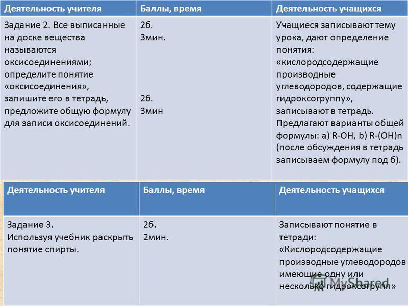 Деятельность учителя Баллы, время Деятельность учащихся Задание 2. Все выписанные на доске вещества называются оксисоединениями; определите понятие «оксисоединения», запишите его в тетрадь, предложите общую формулу для записи оксисоединений. 2 б. 3 м