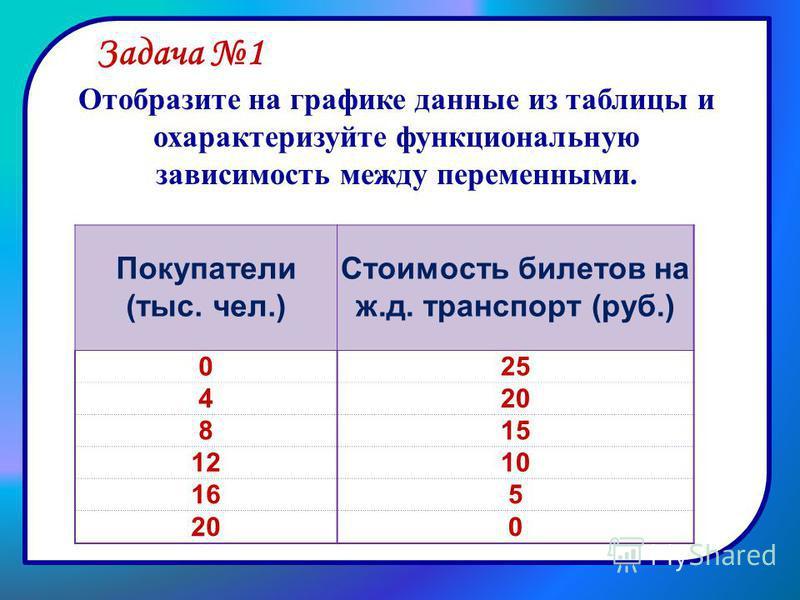 Отобразите на графике данные из таблицы и охарактеризуйте функциональную зависимость между переменными. Покупатели (тыс. чел.) Стоимость билетов на ж.д. транспорт (руб.) 025 420 815 1210 165 200 Задача 1