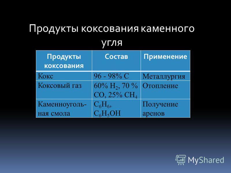 Продукты коксования каменного угля Продукты коксования Состав Применение Кокс 96 - 98% СМеталлургия Коксовый газ 60% Н 2, 70 % СО, 25% СН 4 Отопление Каменноуголь- ная смола С 6 Н 6, С 6 Н 5 ОН Получение аренов