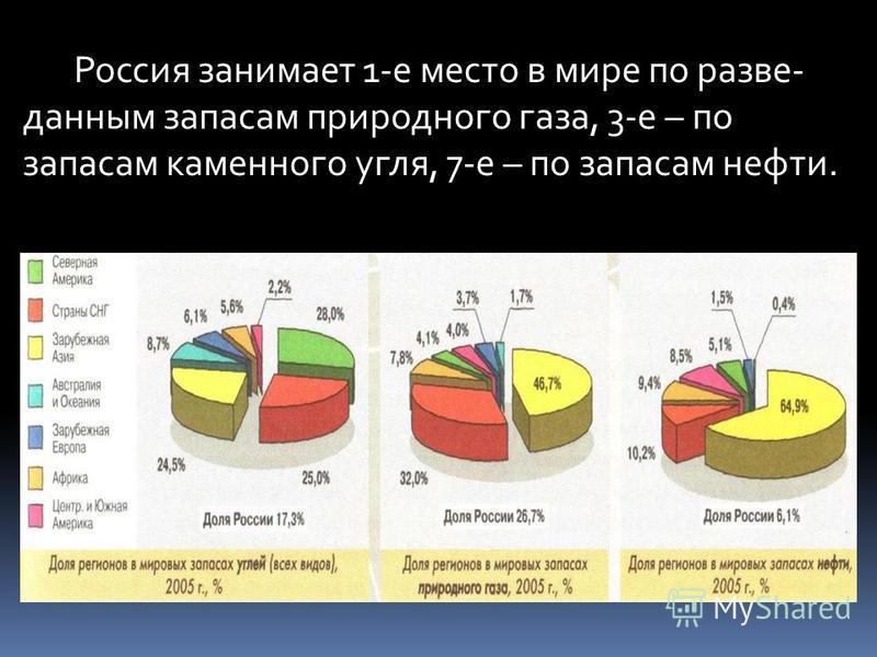 Россия занимает 1-е место в мире по разве- данным запасам природного газа, 3-е – по запасам каменного угля, 7-е – по запасам нефти.