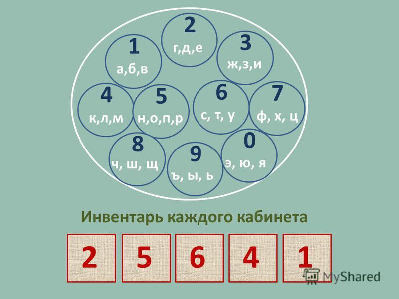 1 а, б, в 2 г,д,е 1 а,б,в 3 ж,з,и 4 к,л,м 5 н,о,п,р 6 с, т, у 7 ф, х, ц 8 ч, ш, щ 9 ъ, ы, ь 0 э, ю, я Инвентарь каждого кабинета 25641