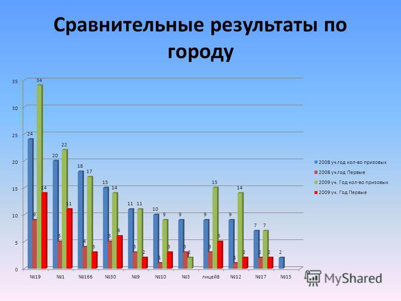 Сравнительные результаты по городу