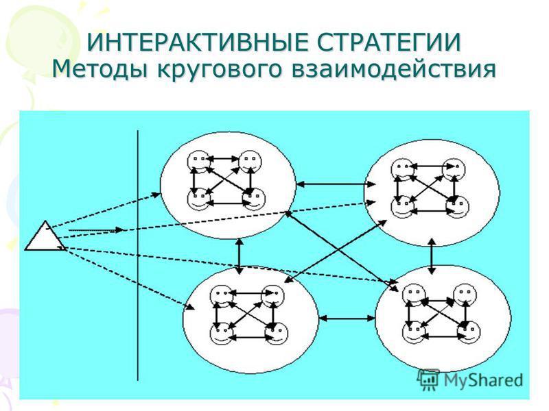 ИНТЕРАКТИВНЫЕ СТРАТЕГИИ Методы кругового взаимодействия