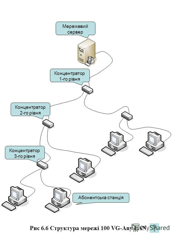 Рис 6.6 Структура мережі 100 VG-Any LAN Абонентська станція Концентратор 3-го рівня Концентратор 2-го рівня Концентратор 1-го рівня Мережевий сервер