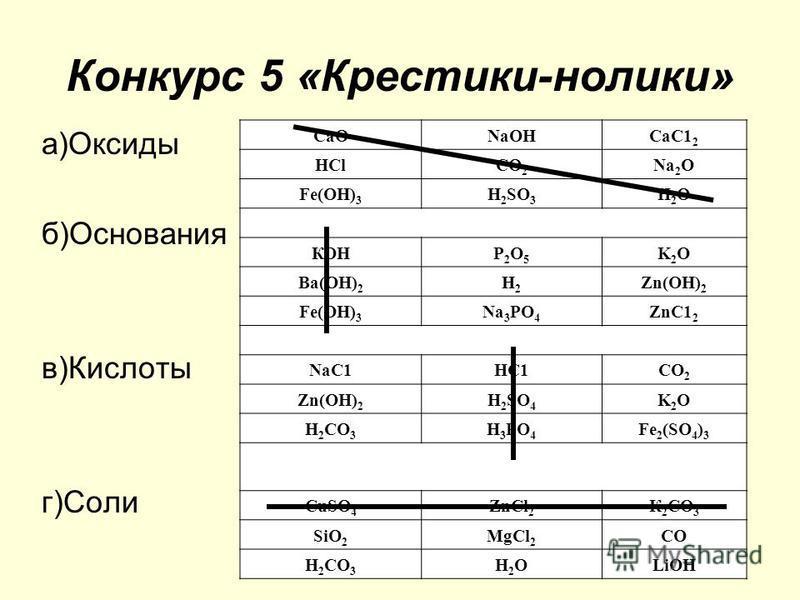 Конкурс 5 «Крестики-нолики» а)Оксиды б)Основания в)Кислоты г)Соли СаОNа ОНСаС1 2 НСlСО 2 Nа 2ONа 2O Fе(ОН) 3 Н 2 SO 3 Н2ОН2О КОНР2O5Р2O5 K2OK2O Ва(ОН) 2 Н2Н2 Zn(ОН) 2 Fе(ОН) 3 Nа 3РO4Nа 3РO4 ZnС1 2 NaС1НС1СO2СO2 Zn(ОН) 2 Н 2 SO 4 K2OK2O Н2СO3Н2СO3 Н3