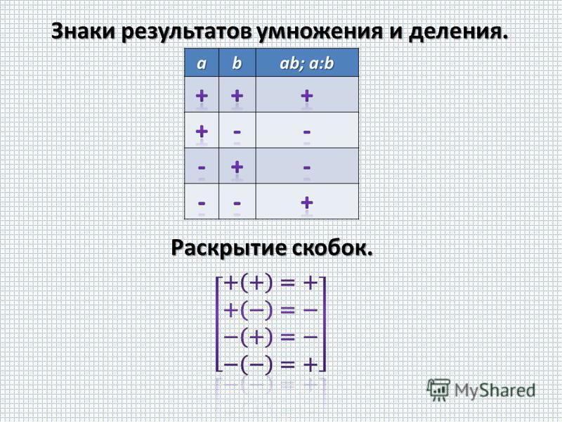 Знаки результатов умножения и деления. ab ab; a:b Раскрытие скобок.