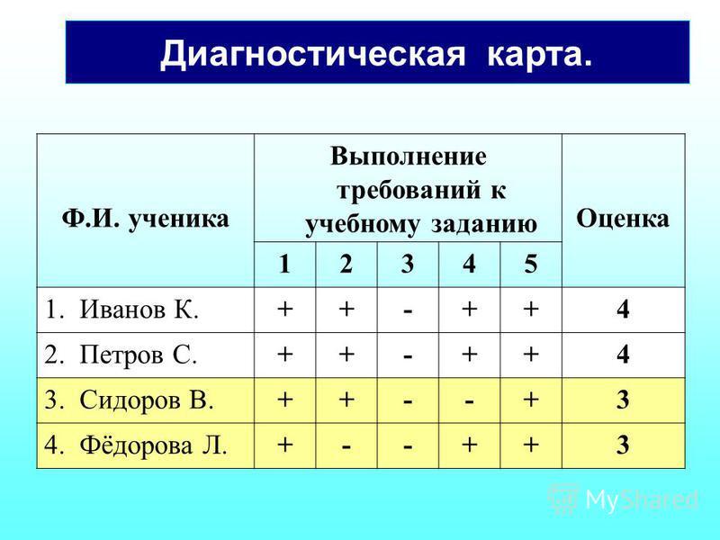 Диагностическая карта. Ф.И. ученика Выполнение требований к учебному заданию Оценка 12345 1. Иванов К.++-++4 2. Петров С.++-++4 3. Сидоров В.++--+3 4. Фёдорова Л.+--++3